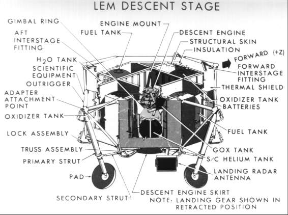 Descent stage diagram